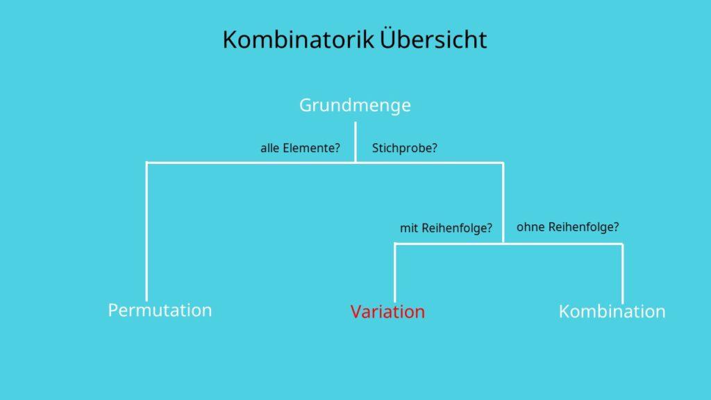 Kombinatorik Variation, Stichprobe, Auswahl, mit Reihenfolge