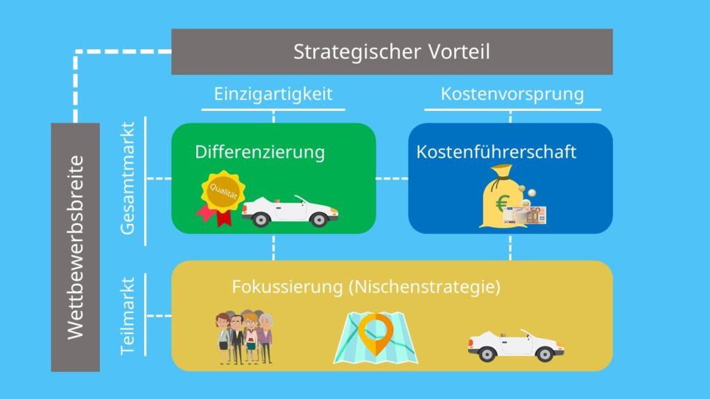 Porter Matrix, Differenzierung, Kostenführerschaft, Fokussierung