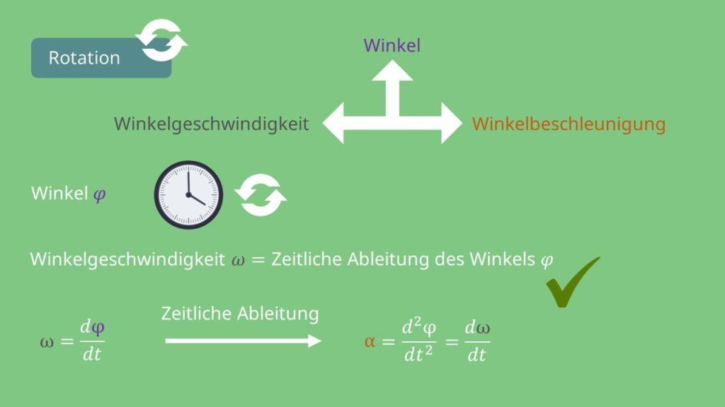 Zusammenhang Winkelgeschwindigkeit und Winkelbeschleunigung, Winkelgeschwindigkeit, Winkel, Winkelbeschleunigung