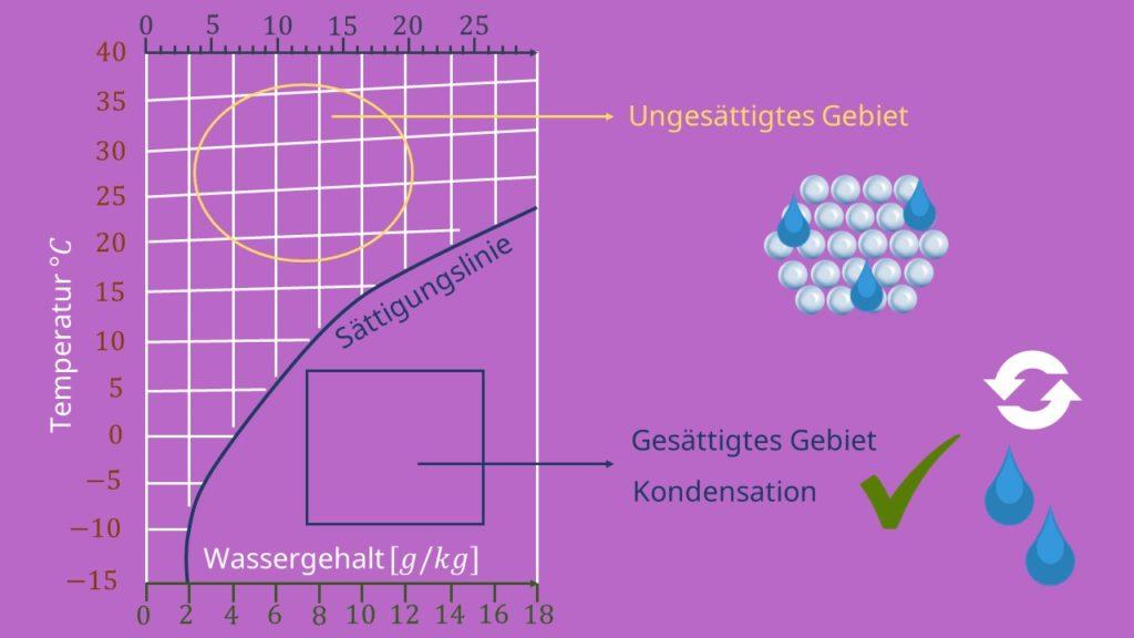 hx Diagramm, Sättigungslinie, Mollier Diagramm, ix Diagramm