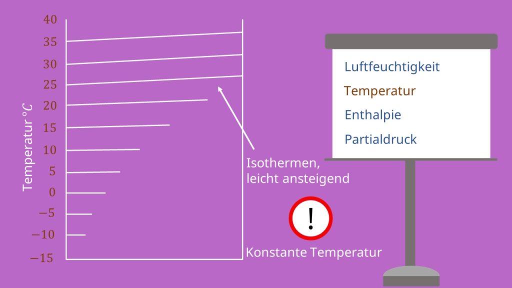 hx Diagramm, Temperatur, Enthalpie, Partialdruck, Mollier Diagramm, ix Diagramm, Isotherme