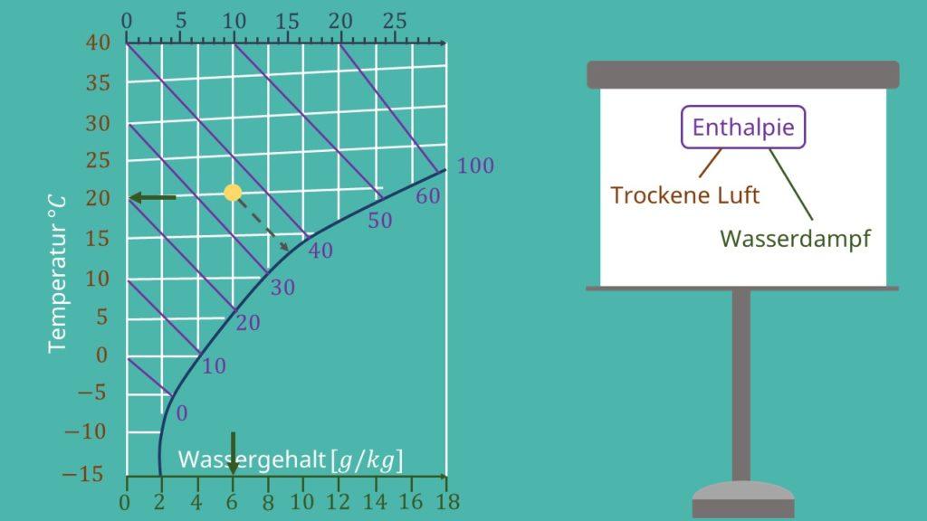 hx Diagramm, Mollier Diagramm, ix Diagramm, isenthalp