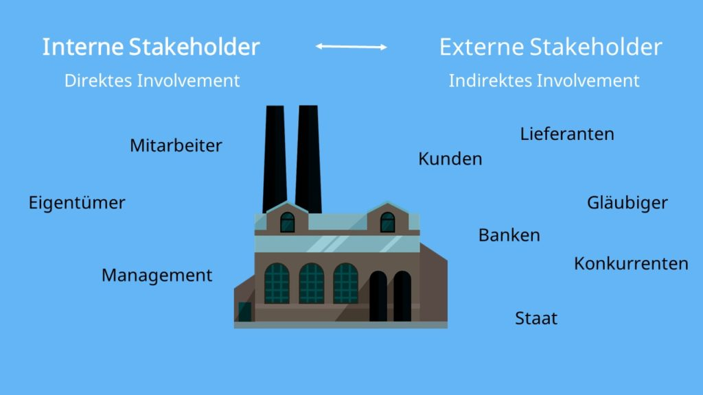 interne Stakeholder, externe Stakeholder, direktes Involvemet, indirektes Involvement