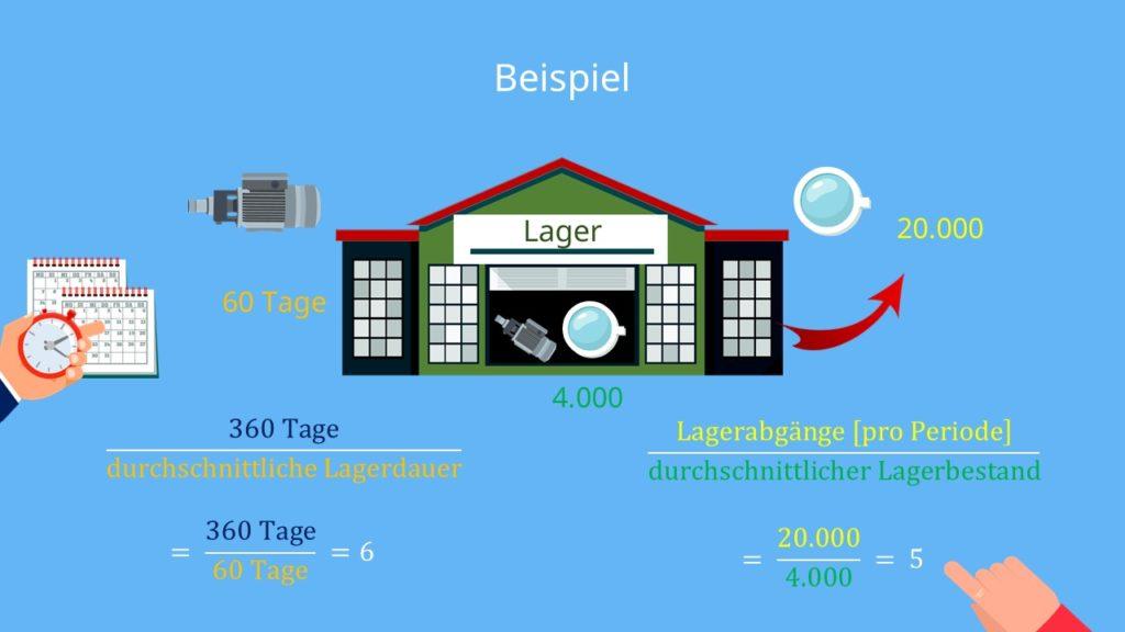 Lagerumschlagshäufigkeit Beispiel, durchschnittliche Lagerdauer, Lagerabgänge, durchschnittlicher Lagerbestand