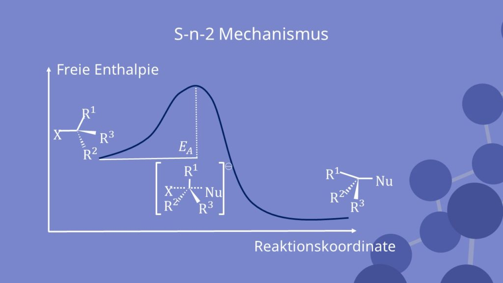 Nucleophile Substitution, Enthalpie, Sn2, Reaktionskoordinate