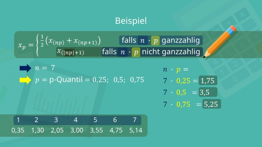 Quartil, Quartil Beispiel, Quartile Quantile