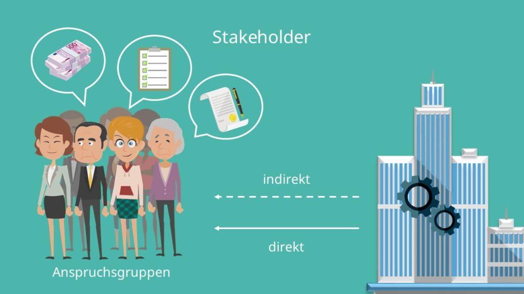 Stakeholder Anspruchsgruppen, indirekt, direkt