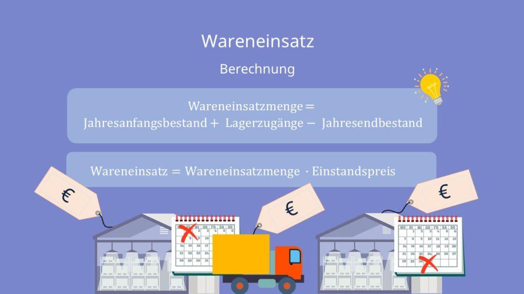 Wareneinsatz berechnen, Wareneinsatz Berechnung, Formel Wareneinsatz