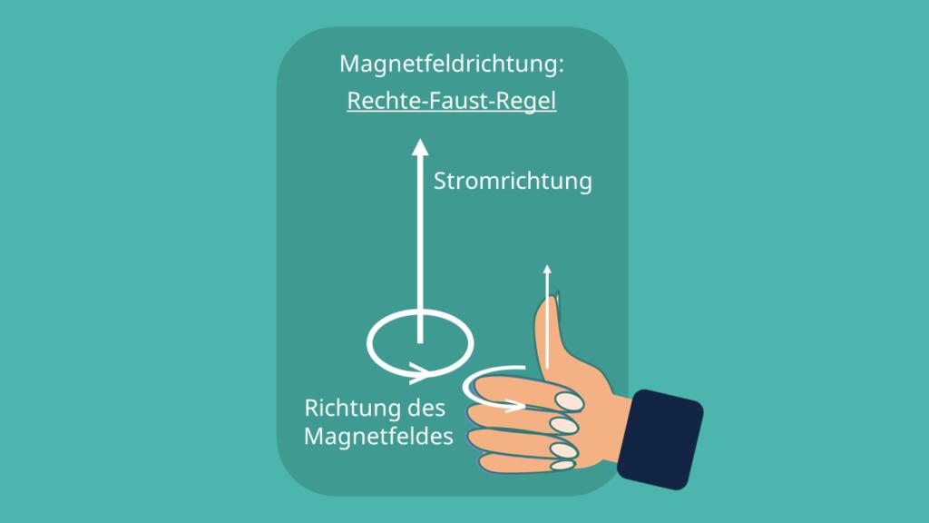 Rechte-Faust-Regel Fadenstrahlrohr Magnetfeldrichtung
