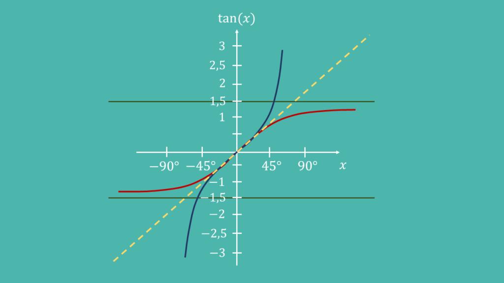 Tangens (blau) und Arcustangens (rot), Kurve, Winkelhalbierende