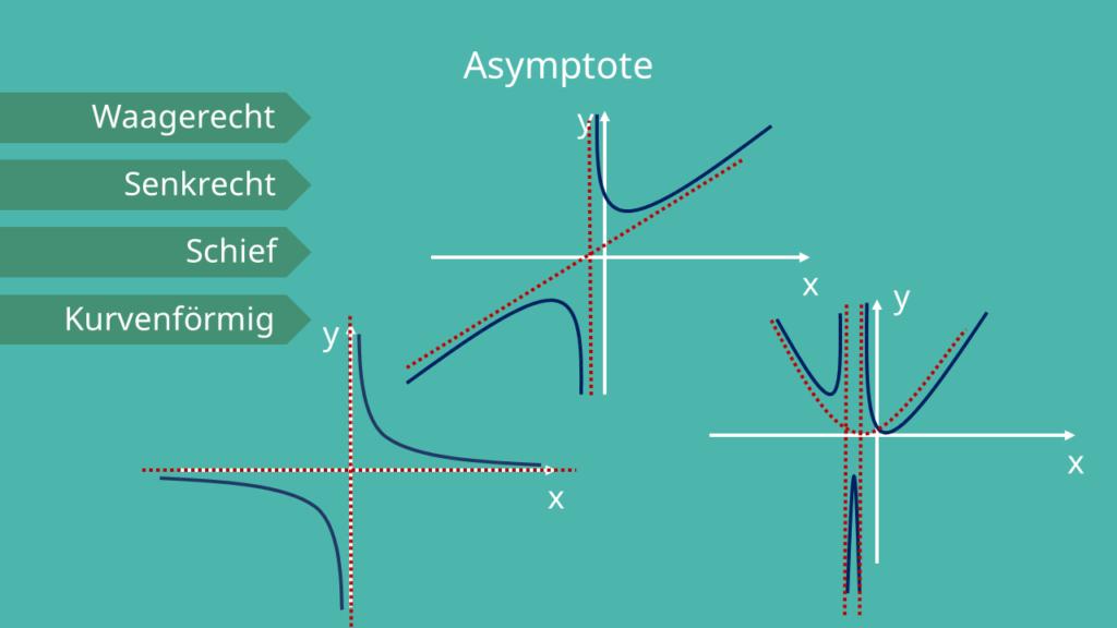 Asymptote - Arten berechnen, Graphik, Koordinatensystem