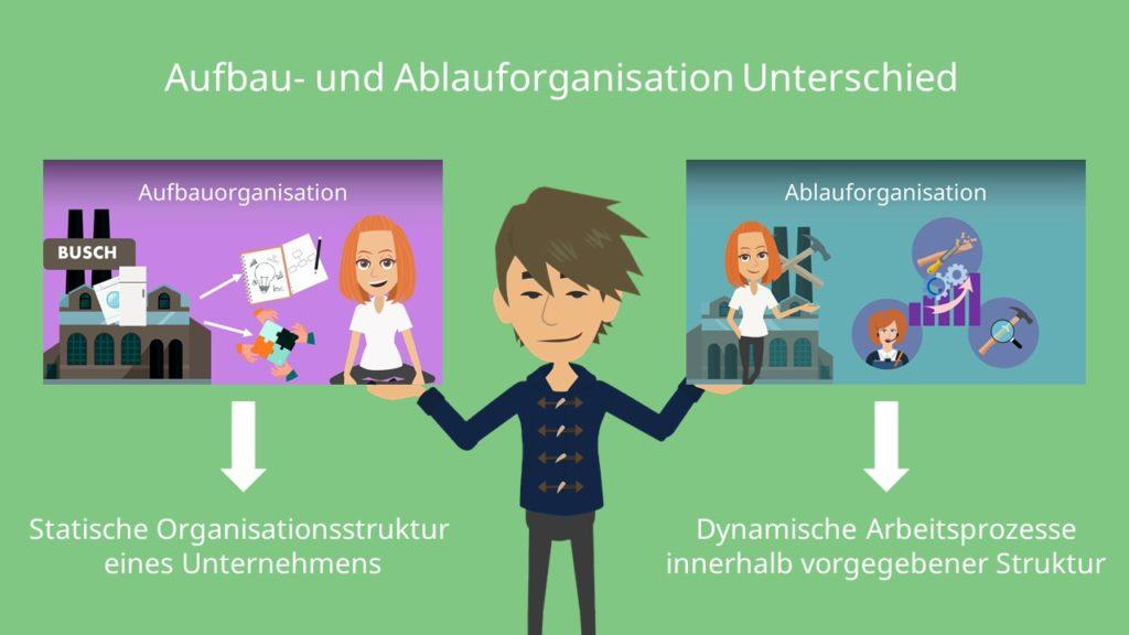 Aufbau- und Ablauforganisation Unterschied, Statische Organisationsstruktur, Dynamische Arbeitsprozesse