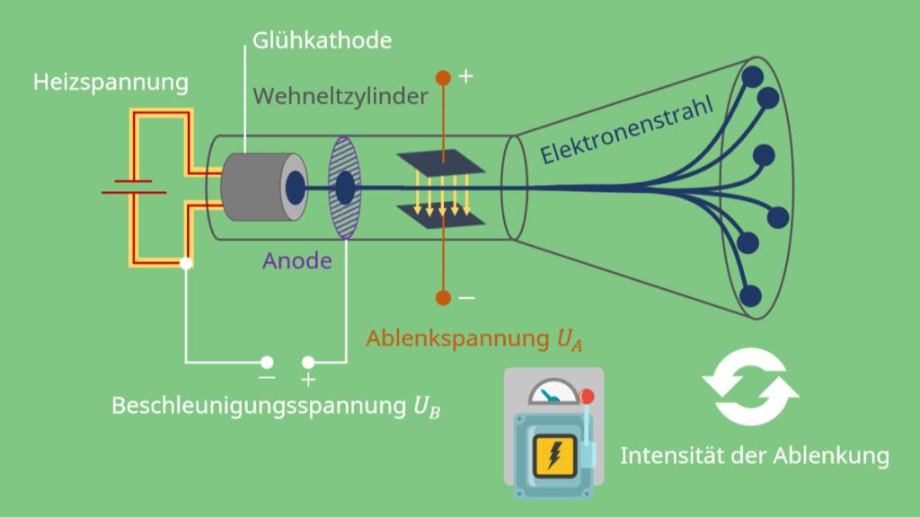 Braunsche Röhre Aufbau, Braunsche Röhre, Heizspannung, Beschleunigungsspannung, Glühkathode, Wehneltzylinder