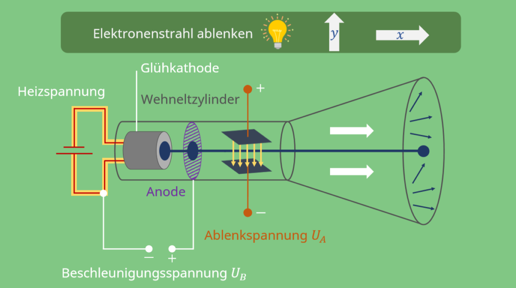 Braunsche Röhre Funktion, Braunsche Röhre, Heizspannung, Beschleunigungsspannung, Glühkathode, Wehneltzylinder