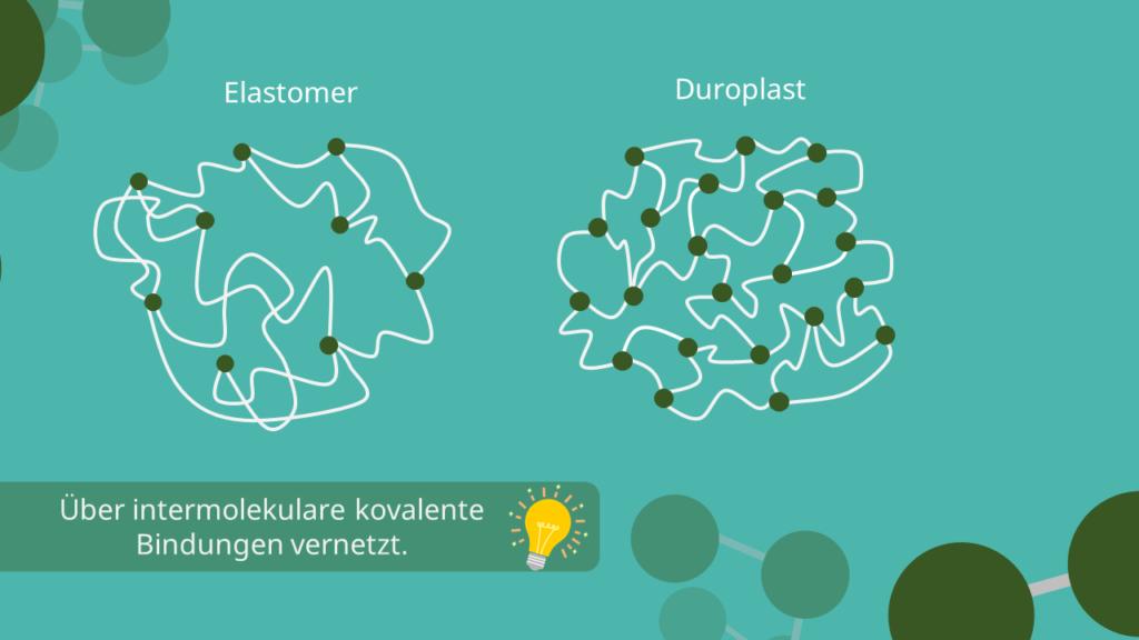 Elastomer, Duroplast, kovalente Bindungen, Struktur