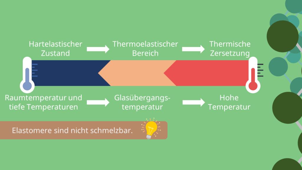 Temperaturbereiche, Elastomere