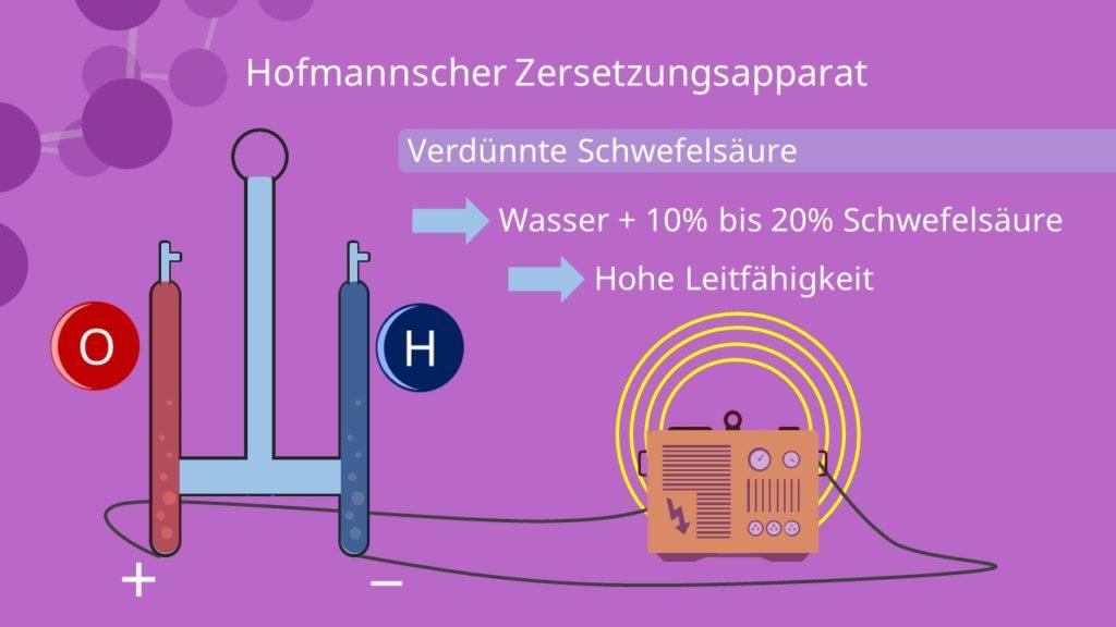 Elektrolyse, Hofmannscher Zersetzungsapparat
