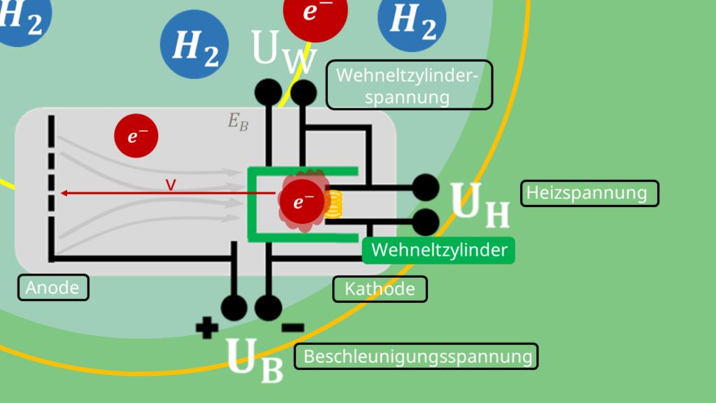 Fadenstrahlrohr - Elektronenkanone Aufbau und Skizze