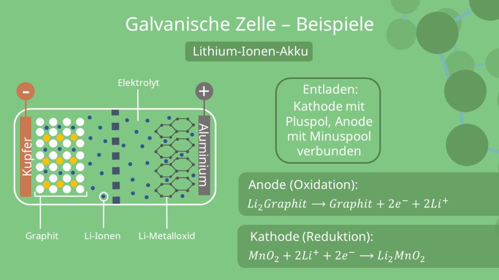 Galvanische Zelle Beispiel - Lithium-Ionen-Akku, Galvanisches Element, Galvanische Kette