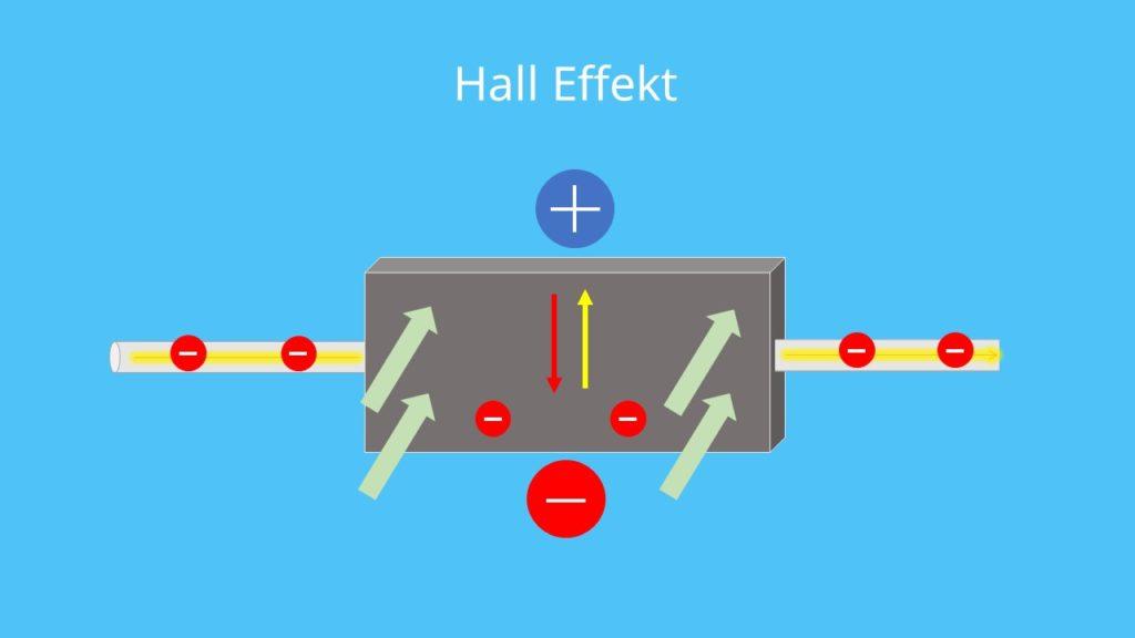 Hall effekt, Hallspannung, Quantenspannung