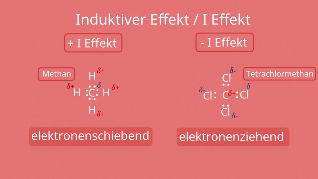 I Effekt Methan und Tetrachlormethan, Induktiver Effekt, I Effekt
