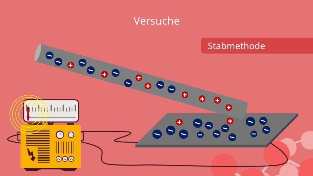 Stabmethode - Ausgleich des Ladungsüberschusses im Stab, Photoeffekt Versuche