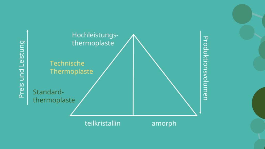 Standard-thermoplaste, Technische Thermoplaste, Hochleistungsthermoplaste