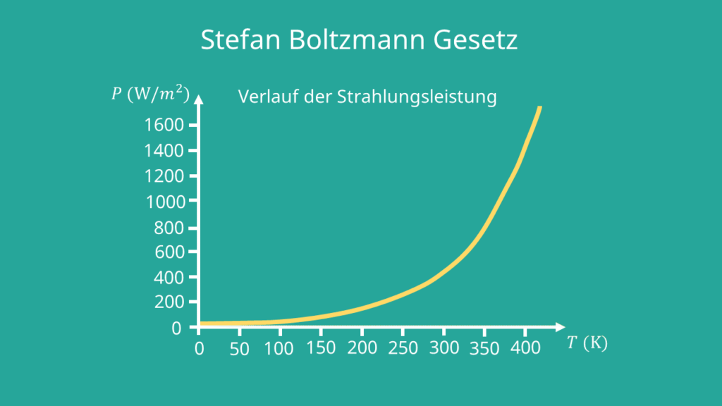 Stefan Boltzmann Gesetz - Diagramm
