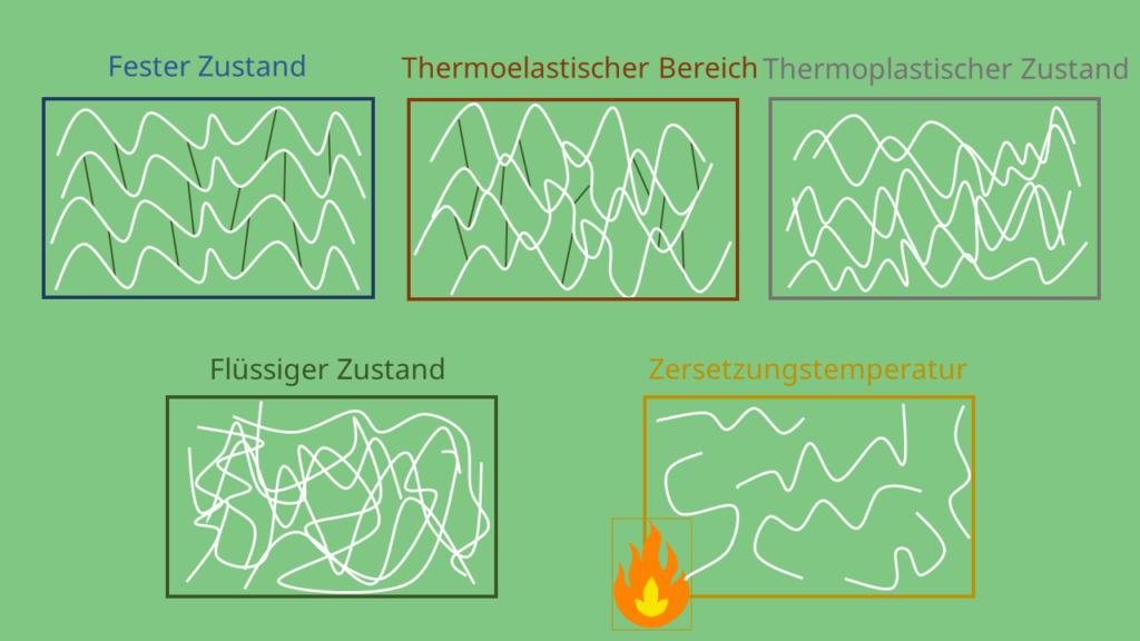 Strukturen in den verschiedenen Temperaturbereichen, Thermoplaste