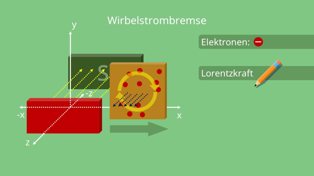 Elektronenbewegung im Uhrzeigersinn, Wirbelstrombremse