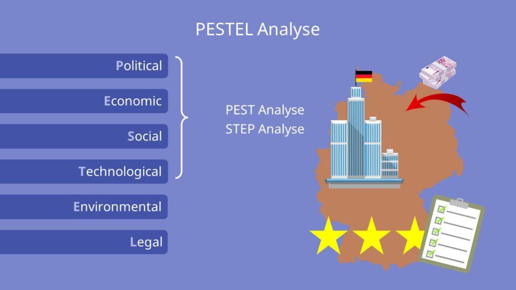 PESTEL Analyse, political, economic, social, technological, environmental, legal