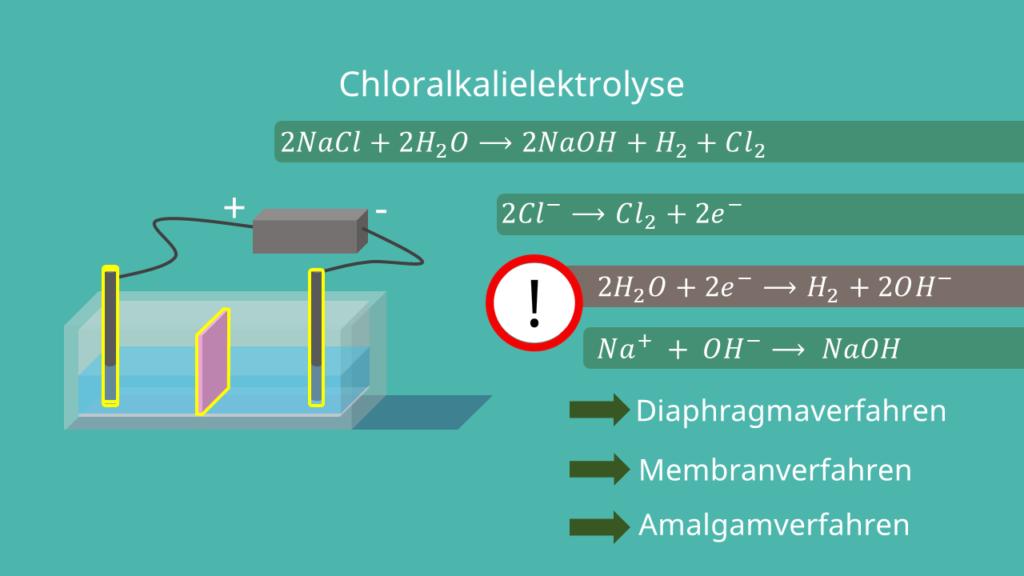 Chloralkalielektrolyse Gesamtreaktion Elektrolyse Anwendungsgebiete