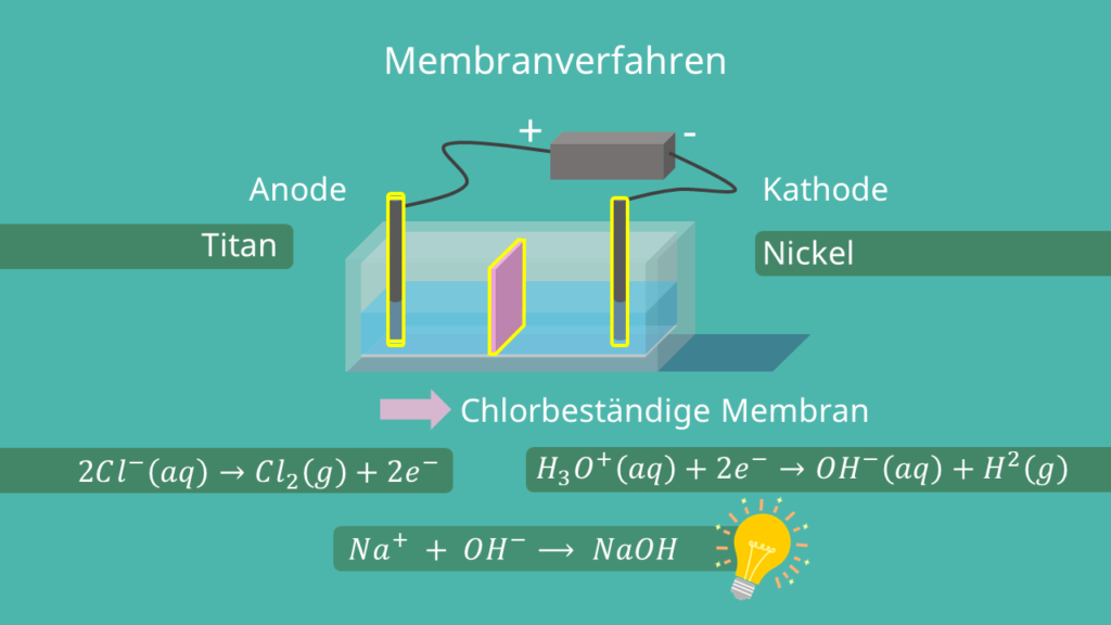 Membranverfahren, Elektrolyse Anwendungsgebiet Beispiel