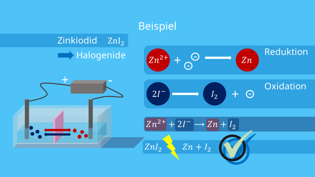 Elektrolyse Beispiel - Zinkiodid - Anwendungsgebiet