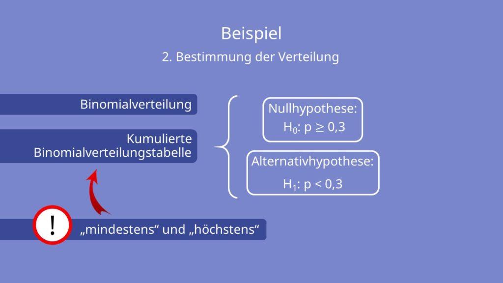 Hypothesentest Beispiel, Hypothesentest Binomialverteilung