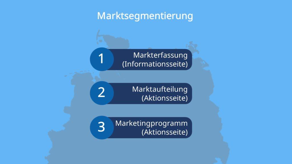 Marktsegmentierung, Markterfassung, Marktaufteilung, Marketingprogramm
