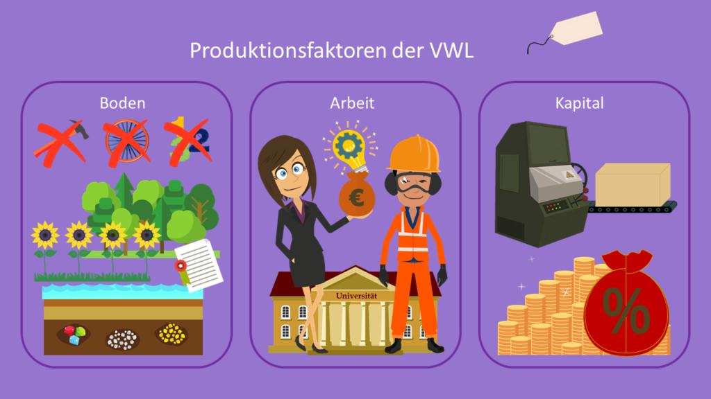 Volkswirtschaftliche Produktionsfaktoren, Produktionsfaktoren VWL, VWL. Boden, Arbeit, Kapital