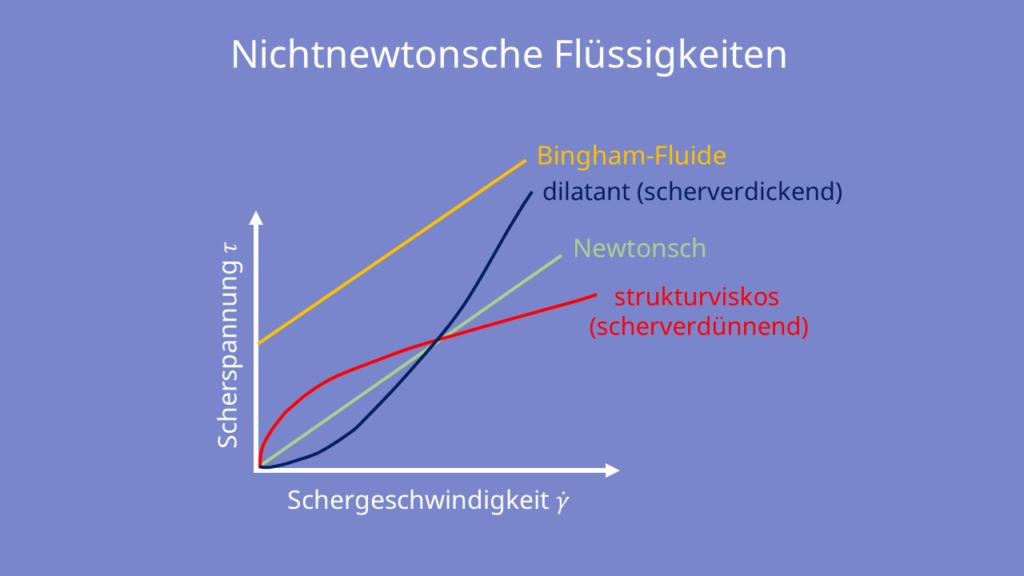 Scherspannung, Schergeschwindigkeit, Bingham Fluide, dilatant, newtonsch, strukturviskos, scherverdickend, scherverdünnend