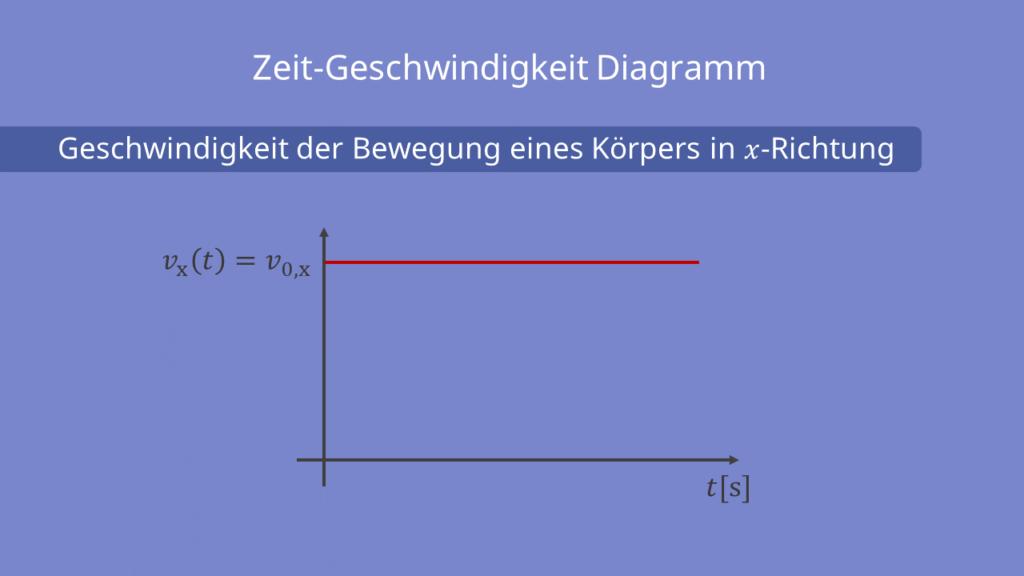 Zeit-Geschwindigkeit Diagramm, Zeit, Geschwindigkeit, x-Richtung, konstant