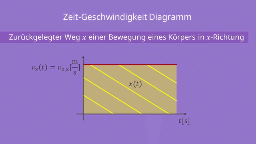 Zeit-Geschwindigkeit Diagramm, zurückgelegter Weg, waagerechter Wurf
