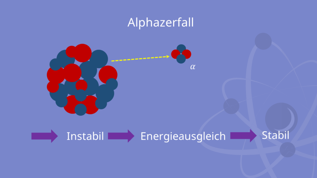 Alphastrahlung, Alpha Strahlung, Alphazerfall