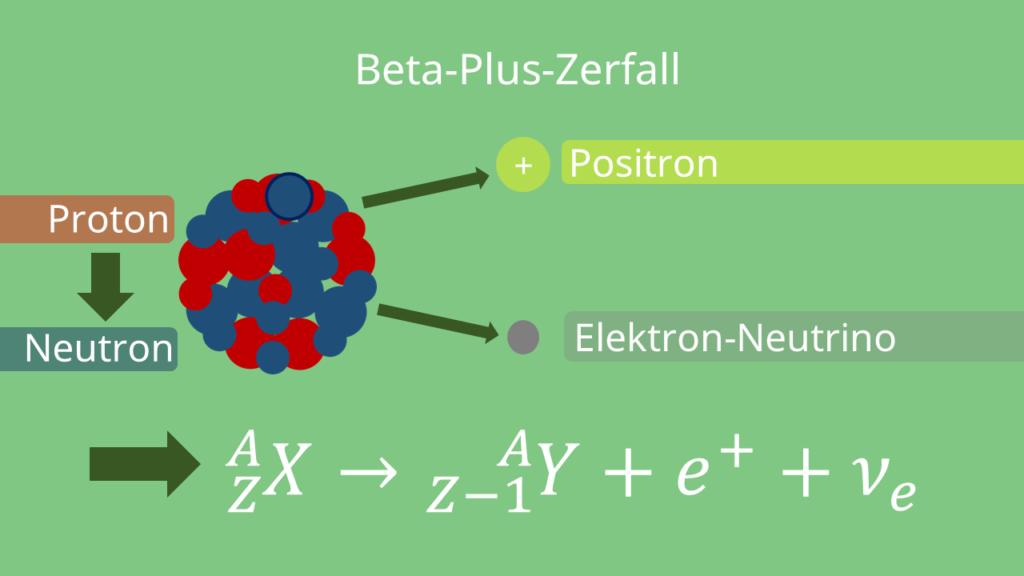Beta Stahlung, Beta-Plus-Zerfall, Beta Plus Zerfall