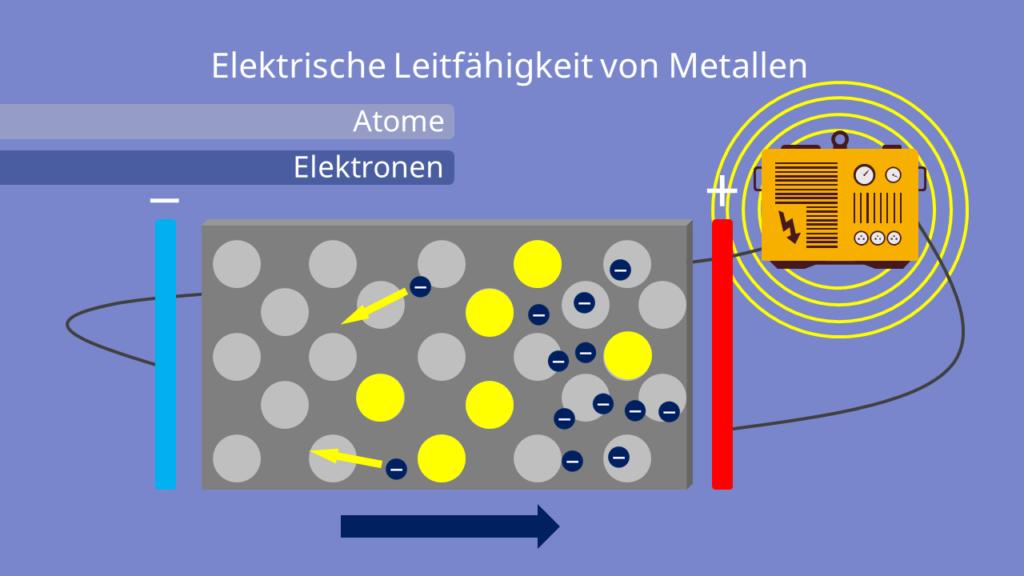 Elektrische Leitfähigkeit, Elektronenbewegung im Metall