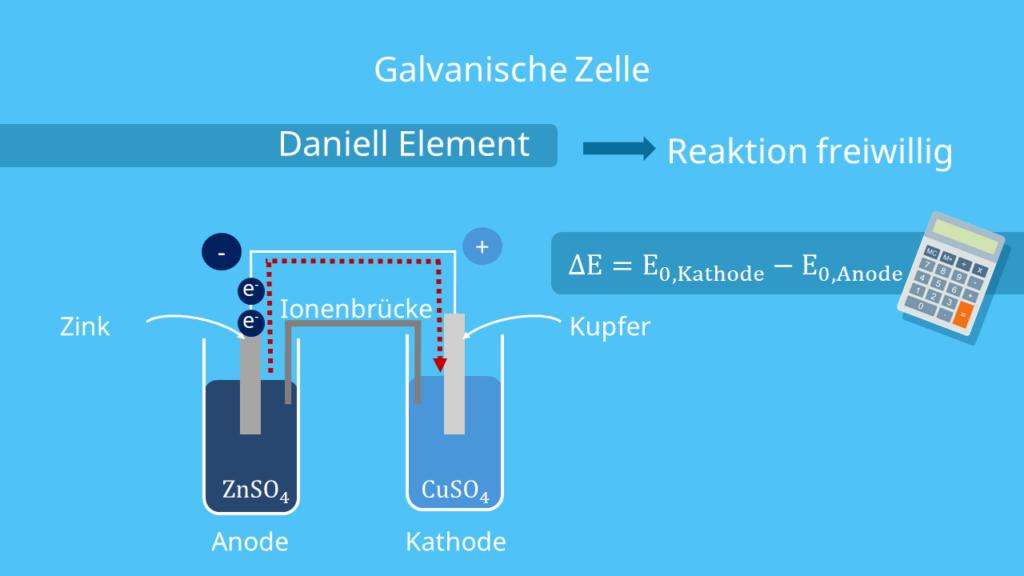 Daniell Element, Galvanische Zelle, Elektrochemische Spannungsreihen