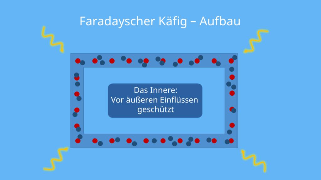 Faradayscher Käfig - geschlossene Hülle aus elektrisch leitfähigem Material