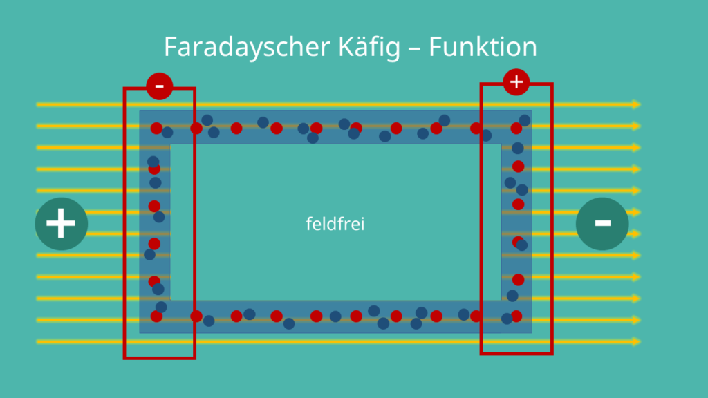 Faradayscher Käfig Funktionsweise
