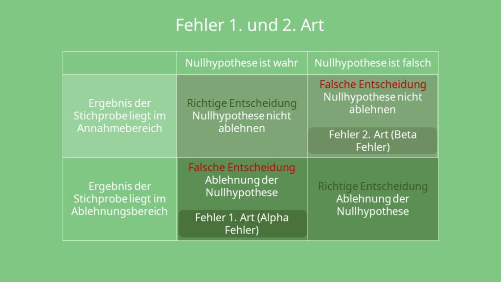 Fehler 1. Art und 2. Art -Tabelle zur Veranschaulichung