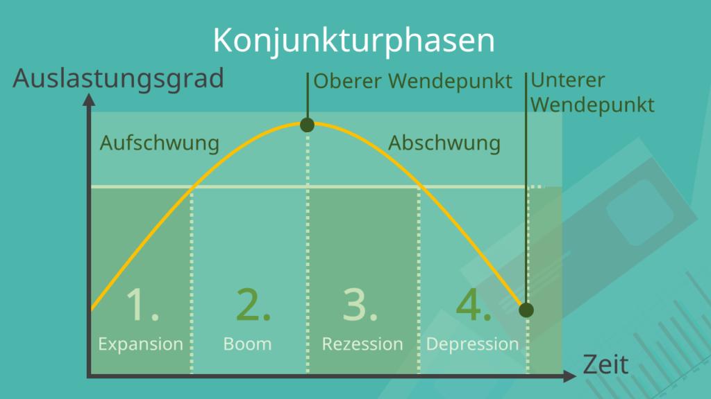 gibt es merkmale, beispielsweise durch indikatoren handel mit wöchentlichen binären optionen