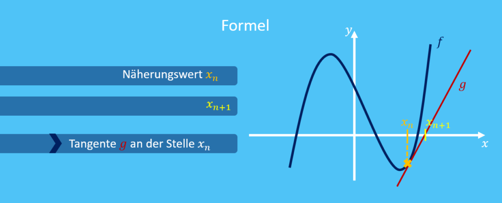 Formel Newton Verfahren, Newton Verfahren