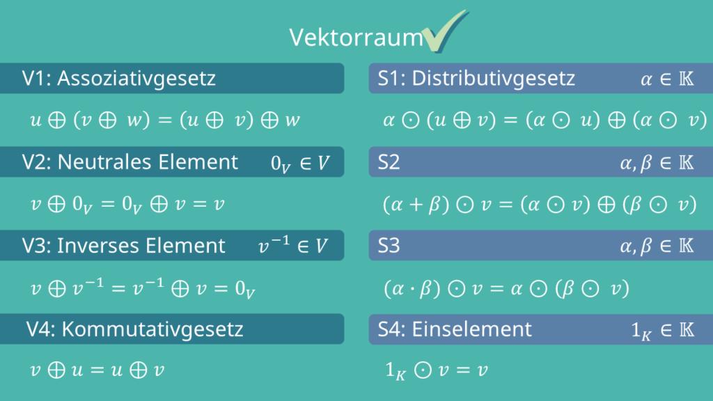 Vektorraumaxiome Vektorraum Bedingungen